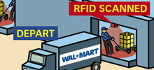 Supply Chain & RFID Infographic